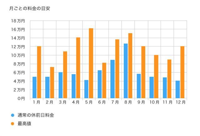 沖縄の冬から年間にかけての旅費変動図